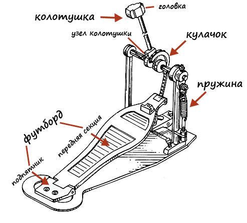 Педаль состоит из следующих