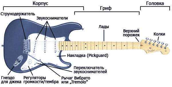 Как выбрать гитару.